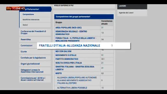 Parlamento, dal 2013 versati ai gruppi 106 mln di euro