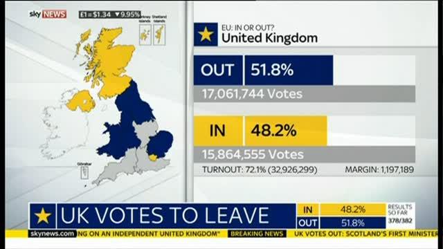 Brexit, vince LEAVE: il nuovo possibile scenario