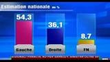 22/03/2010 - Regionali Francia, KO per Sarkozy, sinistra oltre 54%