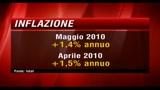 Inflazione, Istat conferma: a Maggio rallenta a +1,4%