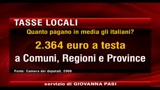 Tasse locali, ogni italiano paga 2.364 euro all'anno