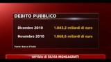 Bankitalia, debito pubblico a dicembre a 1943,2 miliardi