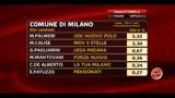 Amministrative Milano, Palmeri: questo è soltanto l'inizio (ore 21.00)
