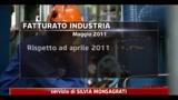 Industria, -1,7% su base mensile il fatturato a Maggio
