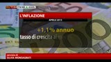 14/05/2013 - ISTAT- ad aprile inflazione rallenta a +1,1% annuo