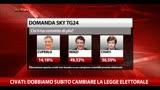 """30/11/2013 - """"Il Confronto"""", Primarie Pd 2013: il Voting di Sky TG24"""