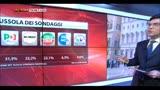 20/03/2014 - La bussola dei sondaggi: Pd al 31,5%, M5S secondo partito