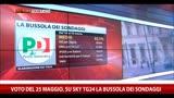 24/03/2014 - La bussola dei sondaggi: i singoli partiti (24.03.2014)
