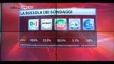 02/04/2014 - Bussola dei sondaggi: Pd primo partito, M5S 2°, Lega al 5,1%