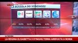 03/04/2014 - Bussola dei sondaggi: Pd, 32.5%, M5S 22.3%, Fi 20.2%