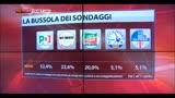 11/04/2014 - La bussola dei sondaggi: Pd 32,4%, M5S 23,6%, Fi 20,0%