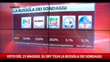 11/04/2014 - La bussola dei sondaggi: i singoli partiti (11.04.2014)