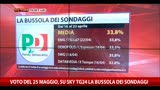 23/04/2014 - La bussola dei sondaggi: i singoli partiti (23.04.2014)