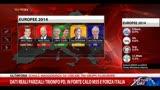 26/05/2014 - Dati reali parziali: Partito Popolare Europeo in vantaggio