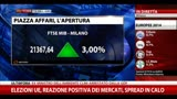 26/05/2014 - Elezioni UE, reazione positiva dei mercati, spread in calo