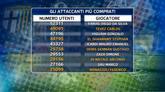 11/09/2014 - Fantascudetto: come affrontare la seconda giornata