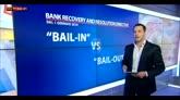 Brrd: a breve in vigore terzo pilastro dell'Unione bancaria
