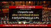 Legge di stabilità al voto a Montecitorio