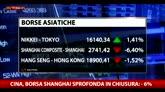 Borsa Shanghai sprofonda in chiusura: -6%