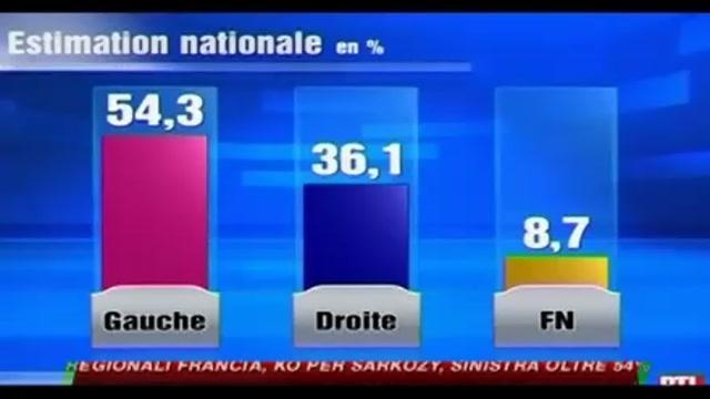 Regionali Francia, KO per Sarkozy, sinistra oltre 54%