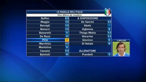 Verso Euro 2012: Italia-Russia, le pagelle