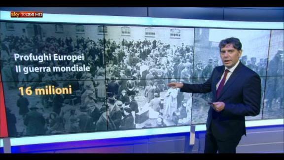 Migranti, quando i profughi erano gli europei
