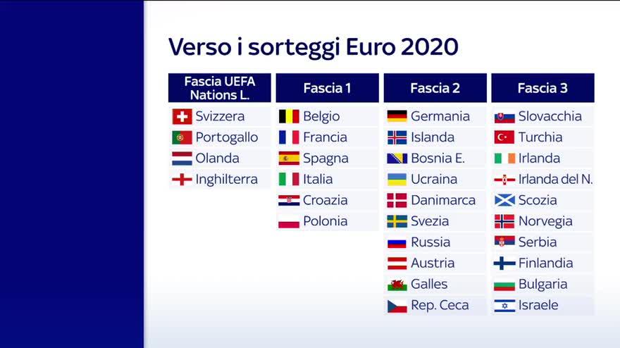 Calendario Europei2020.Qualificazioni Europei 2020 Le Fasce Del Sorteggio