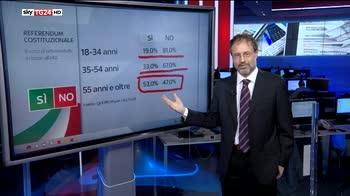 Referendum, l'analisi del voto allo Sky Wall