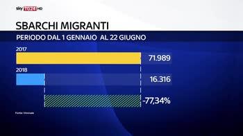 300 migranti fermi nel mediterraneo