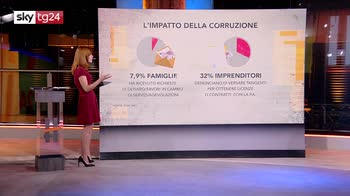 ERROR! Il muro digitale sulla corruzione di Francesca Baraghini