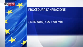 ERROR! Ecco cosa rischia l'Italia con una procedura di infrazione