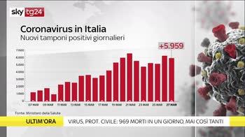 Coronavirus, come leggere i dati del 27 marzo