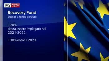 Recovery fund, quando arriveranno i soldi dell'Europa