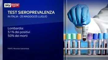 Emergenza virus, Istat: in Italia 1,5mln i casi accertati