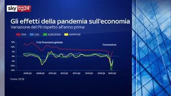 Economia reale e mercati, la dicotomia del 2021