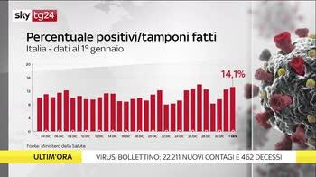 I numeri della pandemia: il bollettino del 1 gennaio