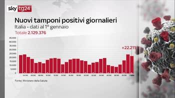 I numeri della pandemia del 1 gennaio