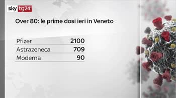 Covid, numeri della pandemia 9 aprile 2021 seconda parte