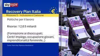 Recovery Plan, quasi 30 miliardi per Inclusione e Coesione