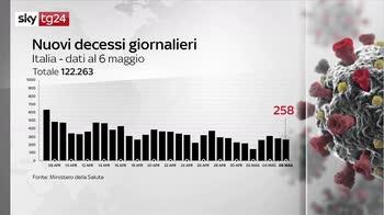 Covid, numeri della pandemia 6 maggio 2021 - i contagi