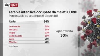 Covid, i numeri della pandemia del 10 maggio: il bollettino