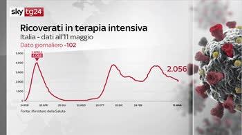 Covid, i numeri della pandemia: il bollettino dell'11 maggio