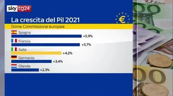 Recovery fund, l'impatto dei fondi Ue sul Pil italiano ed europeo
