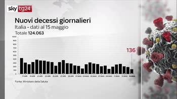 Covid, i numeri della pandemia del 15 maggio: il bollettino
