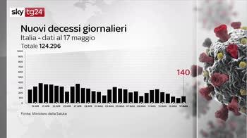 Covid, i numeri della pandemia del 17 maggio: il bollettino