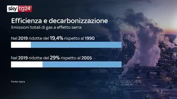 ERROR! Decarbonizzazione, nuovo rapporto Ispra