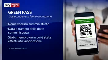 ERROR! A breve ok di Draghi a Green pass italiano
