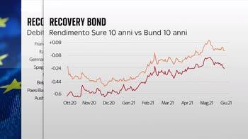 La Commissione lancia il primo bond per pagare il Recovery Fund