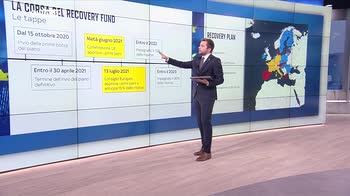 Attesa oggi l'approvazione del recovery plan italiano. Lo Skywall