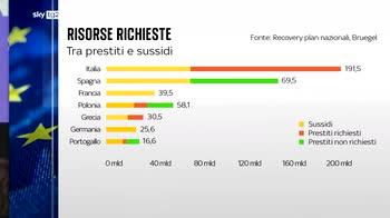Recovery, all'Italia la maggior parte dei fondi Ue